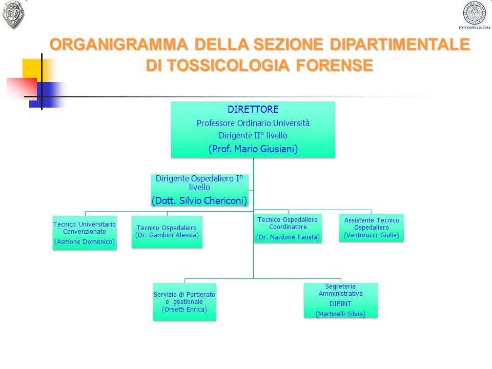 ORGANIGRAMMA DELLA SEZIONE DIPARTIMENTALE DI TOSSICOLOGIA FORENSE