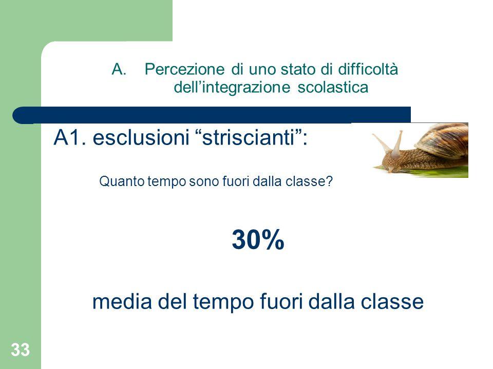 A.Percezione di uno stato di difficoltà dell'integrazione scolastica A1.