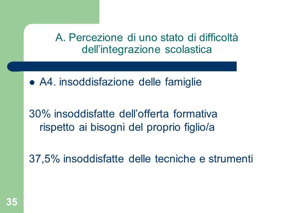 A. Percezione di uno stato di difficoltà dell'integrazione scolastica A4.