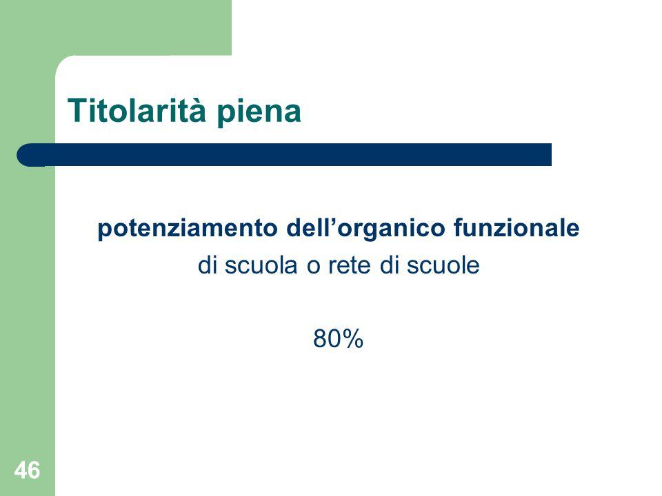 Titolarità piena potenziamento dell'organico funzionale di scuola o rete di scuole 80% 46