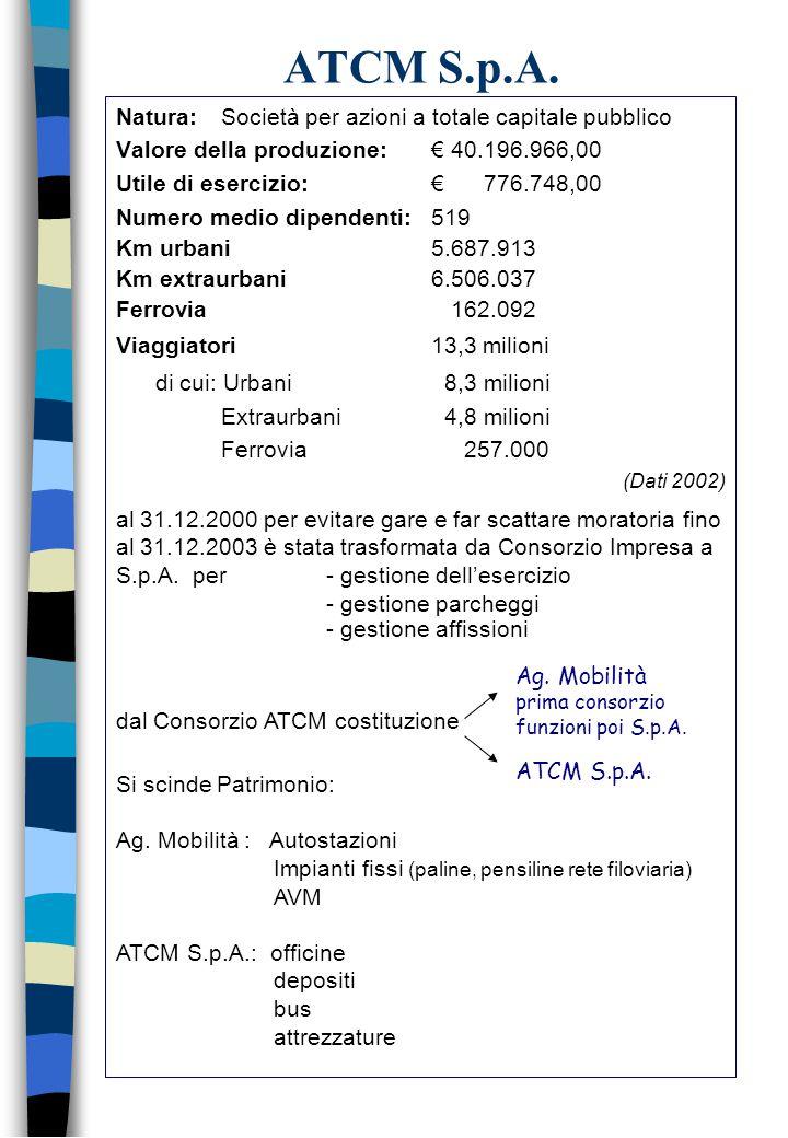 Natura: Società per azioni a totale capitale pubblico Valore della produzione:€ 40.196.966,00 Utile di esercizio: € 776.748,00 Numero medio dipendenti: 519 Km urbani5.687.913 Km extraurbani6.506.037 Ferrovia 162.092 Viaggiatori13,3 milioni di cui: Urbani 8,3 milioni Extraurbani 4,8 milioni Ferrovia 257.000 (Dati 2002) ATCM S.p.A.
