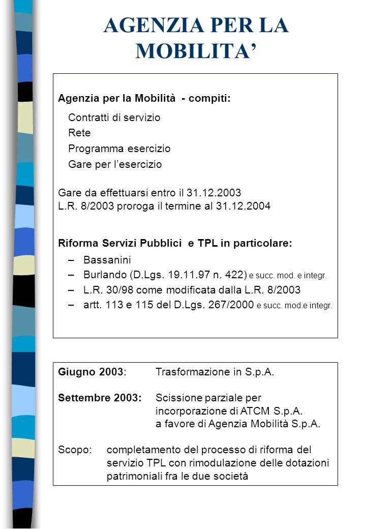 AGENZIA PER LA MOBILITA' Agenzia per la Mobilità - compiti: Contratti di servizio Rete Programma esercizio Gare per l'esercizio Gare da effettuarsi entro il 31.12.2003 L.R.