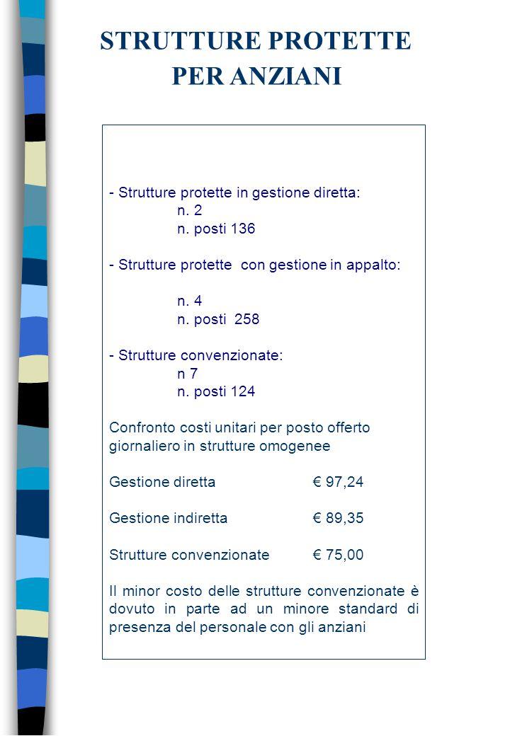 - Strutture protette in gestione diretta: n. 2 n.