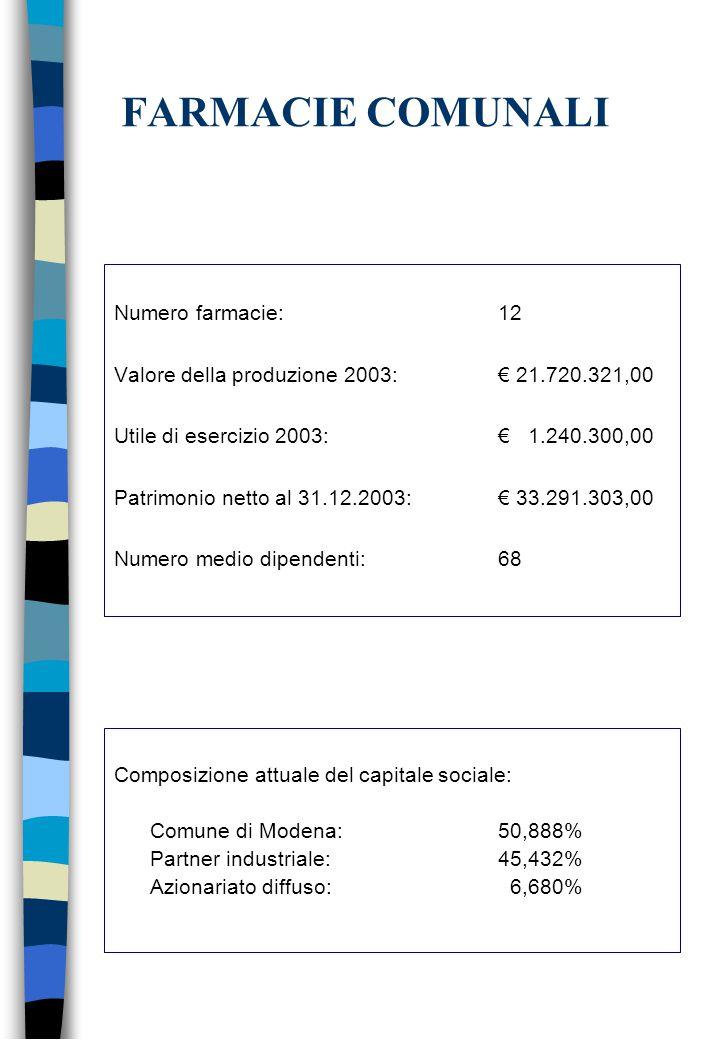 Numero farmacie: 12 Valore della produzione 2003: € 21.720.321,00 Utile di esercizio 2003: € 1.240.300,00 Patrimonio netto al 31.12.2003:€ 33.291.303,00 Numero medio dipendenti: 68 FARMACIE COMUNALI Composizione attuale del capitale sociale: Comune di Modena: 50,888% Partner industriale: 45,432% Azionariato diffuso: 6,680%