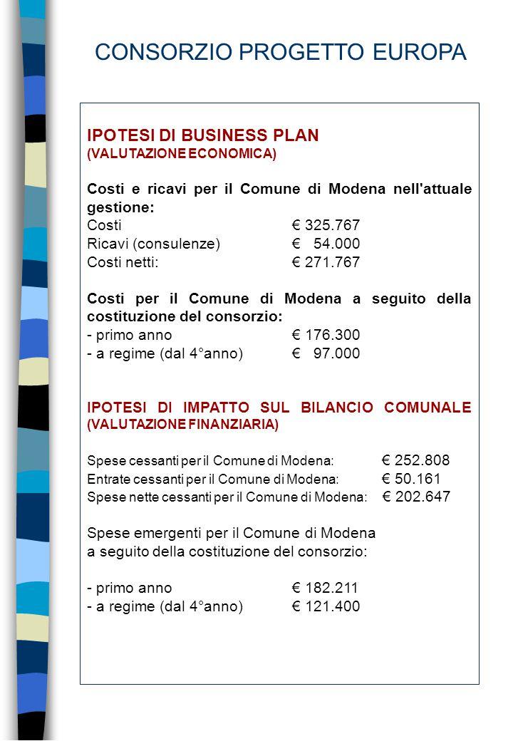 IPOTESI DI BUSINESS PLAN (VALUTAZIONE ECONOMICA) Costi e ricavi per il Comune di Modena nell attuale gestione: Costi€ 325.767 Ricavi (consulenze)€ 54.000 Costi netti: € 271.767 Costi per il Comune di Modena a seguito della costituzione del consorzio: - primo anno€ 176.300 - a regime (dal 4°anno)€ 97.000 IPOTESI DI IMPATTO SUL BILANCIO COMUNALE (VALUTAZIONE FINANZIARIA) Spese cessanti per il Comune di Modena: € 252.808 Entrate cessanti per il Comune di Modena: € 50.161 Spese nette cessanti per il Comune di Modena: € 202.647 Spese emergenti per il Comune di Modena a seguito della costituzione del consorzio: - primo anno€ 182.211 - a regime (dal 4°anno)€ 121.400 CONSORZIO PROGETTO EUROPA