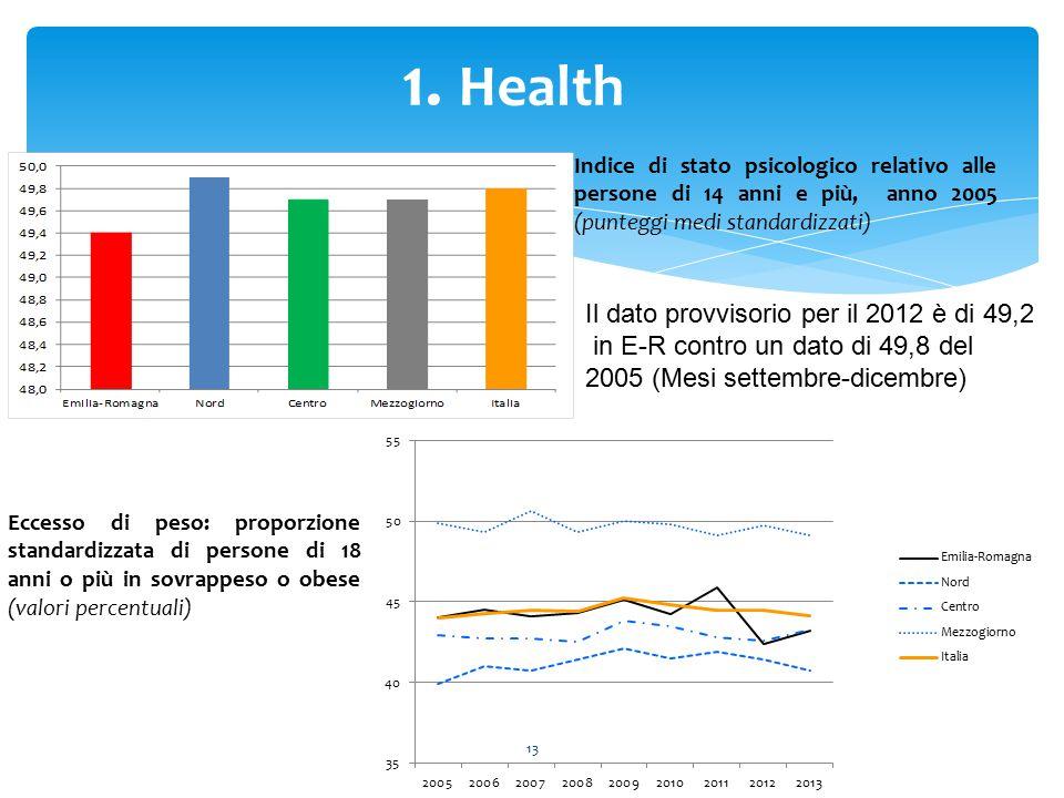 13 1. Health Indice di stato psicologico relativo alle persone di 14 anni e più, anno 2005 (punteggi medi standardizzati) Eccesso di peso: proporzione