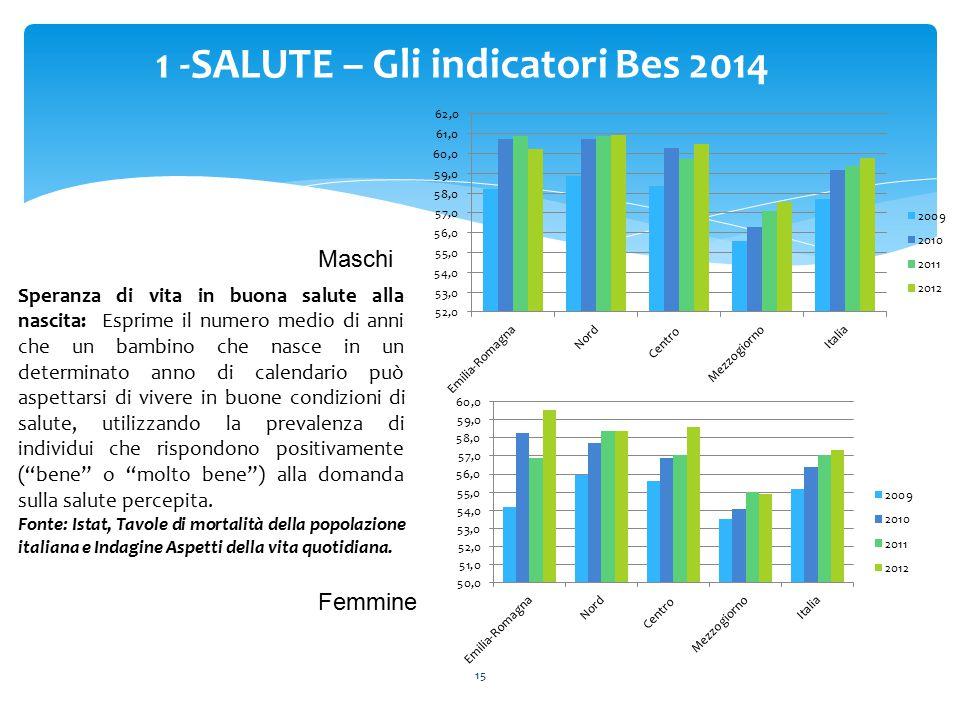 15 1 -SALUTE – Gli indicatori Bes 2014 Speranza di vita in buona salute alla nascita: Esprime il numero medio di anni che un bambino che nasce in un d