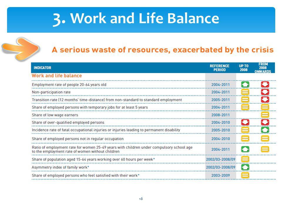 18 3. Work and Life Balance