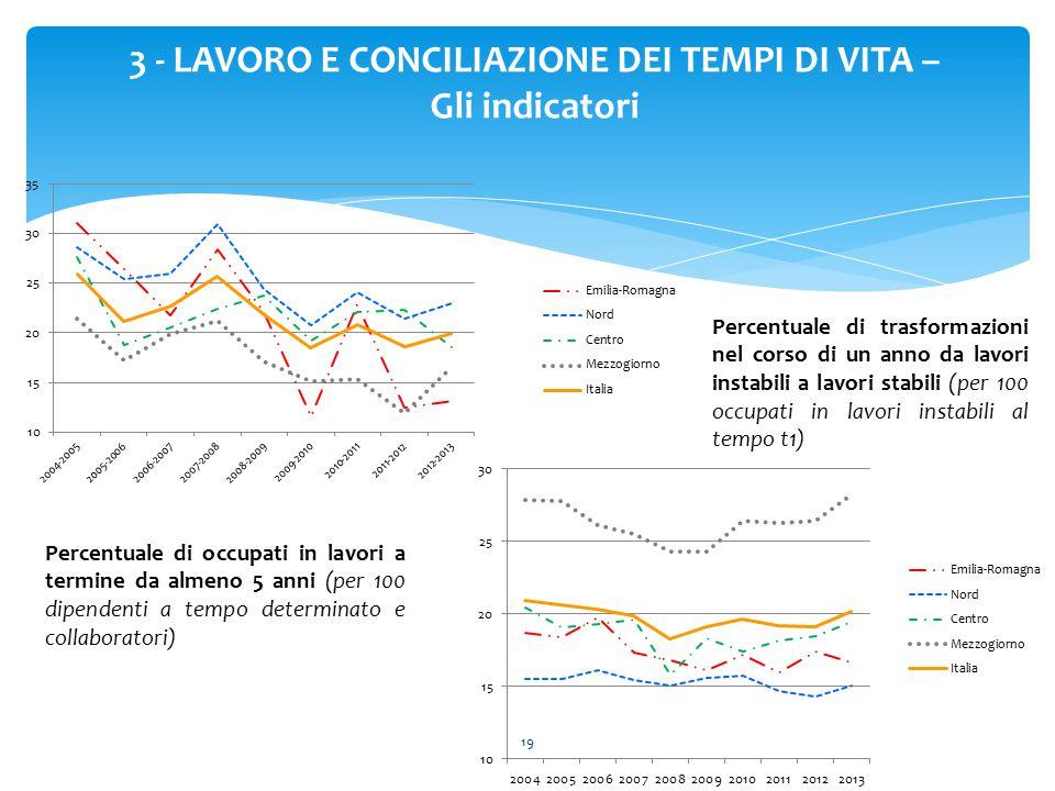 19 3 - LAVORO E CONCILIAZIONE DEI TEMPI DI VITA – Gli indicatori Percentuale di trasformazioni nel corso di un anno da lavori instabili a lavori stabi
