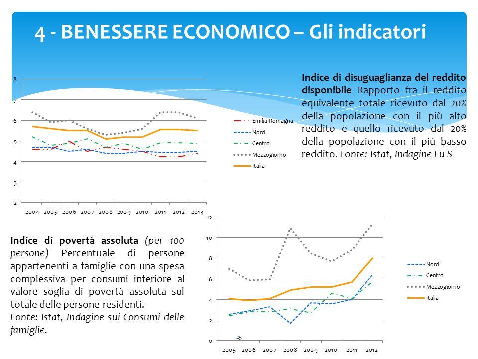 25 4 - BENESSERE ECONOMICO – Gli indicatori Indice di disuguaglianza del reddito disponibile Rapporto fra il reddito equivalente totale ricevuto dal 2
