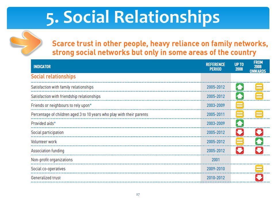 27 5. Social Relationships