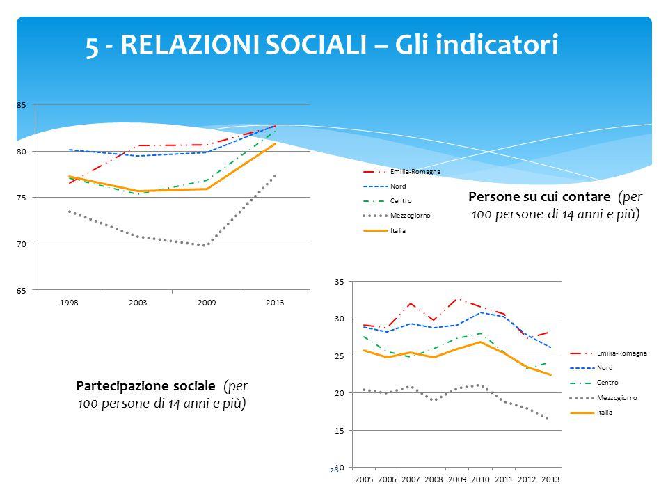 28 5 - RELAZIONI SOCIALI – Gli indicatori Persone su cui contare (per 100 persone di 14 anni e più) Partecipazione sociale (per 100 persone di 14 anni