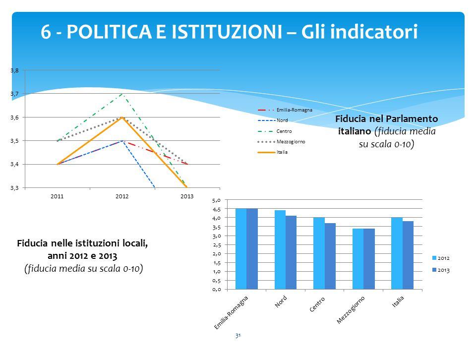 31 6 - POLITICA E ISTITUZIONI – Gli indicatori Fiducia nel Parlamento italiano (fiducia media su scala 0-10) Fiducia nelle istituzioni locali, anni 20