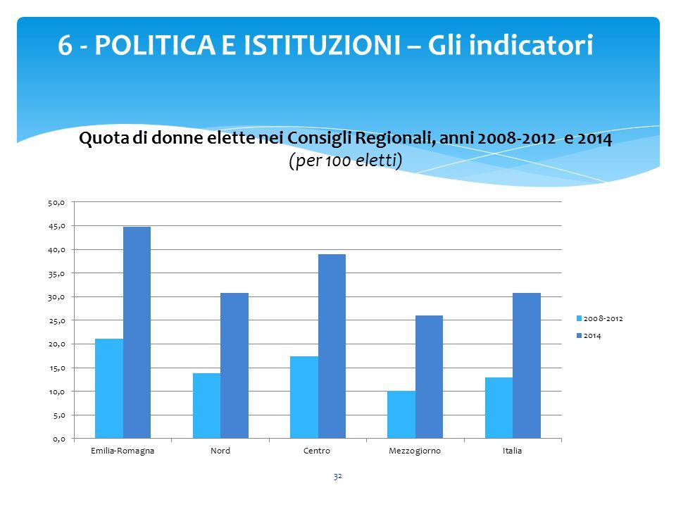 32 6 - POLITICA E ISTITUZIONI – Gli indicatori Quota di donne elette nei Consigli Regionali, anni 2008-2012 e 2014 (per 100 eletti)