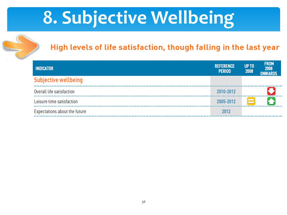 36 8. Subjective Wellbeing