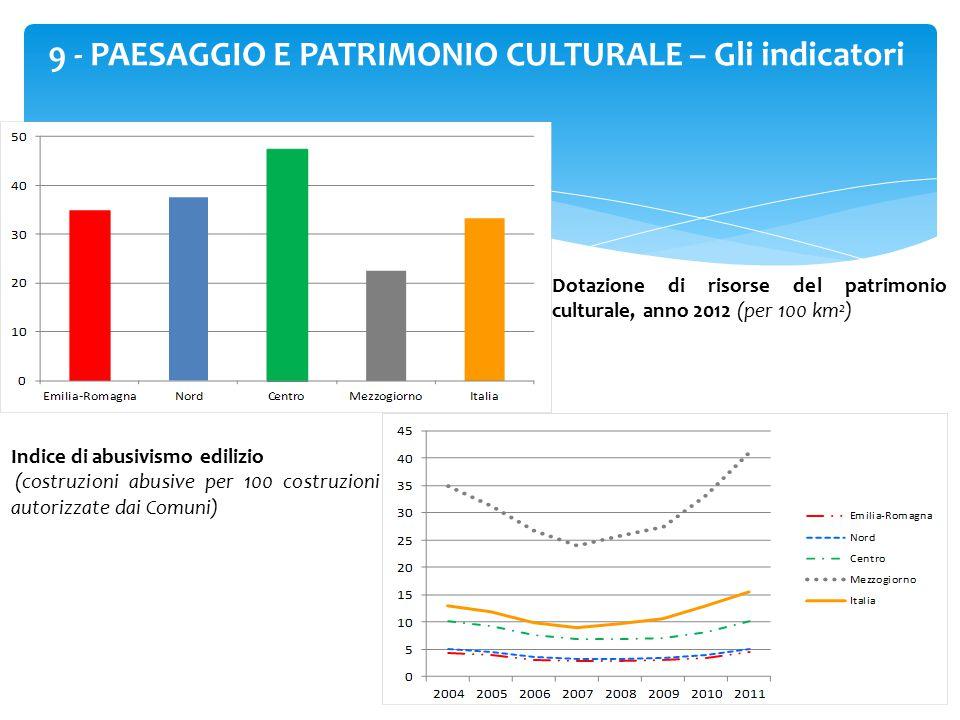 39 9 - PAESAGGIO E PATRIMONIO CULTURALE – Gli indicatori Dotazione di risorse del patrimonio culturale, anno 2012 (per 100 km 2 ) Indice di abusivismo