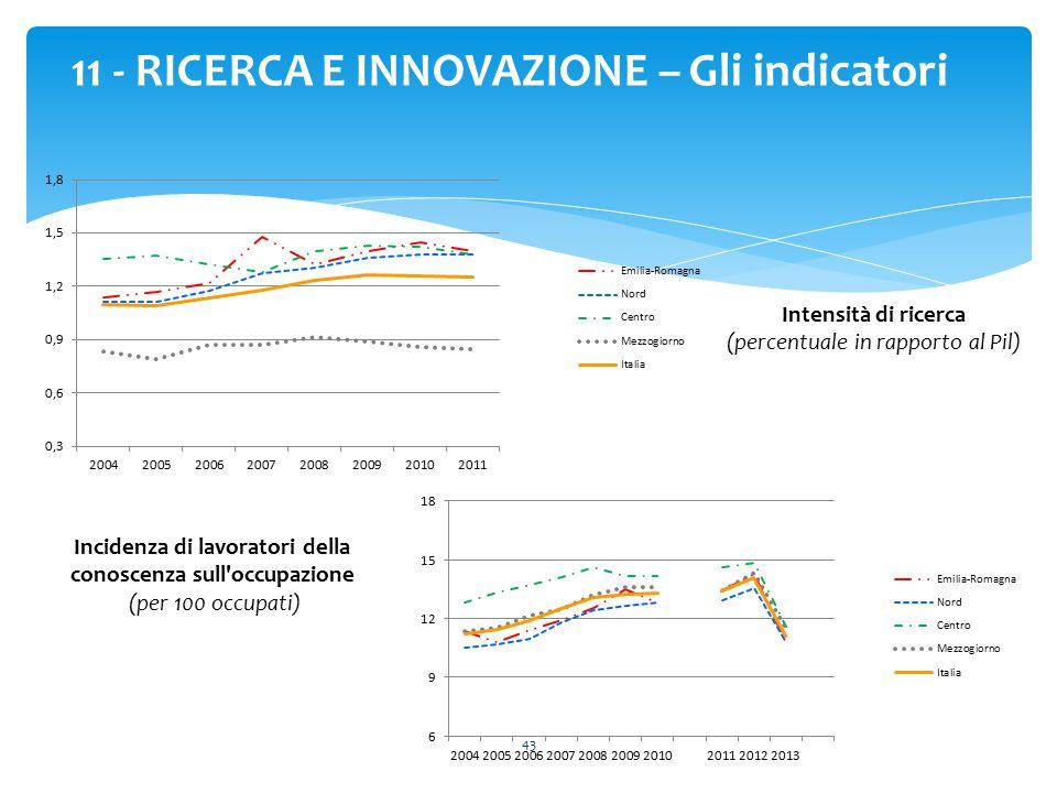 43 11 - RICERCA E INNOVAZIONE – Gli indicatori Intensità di ricerca (percentuale in rapporto al Pil) Incidenza di lavoratori della conoscenza sull'occ