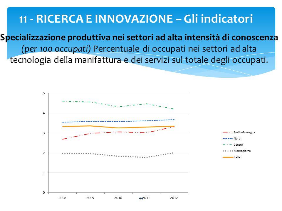 44 11 - RICERCA E INNOVAZIONE – Gli indicatori Specializzazione produttiva nei settori ad alta intensità di conoscenza (per 100 occupati) Percentuale
