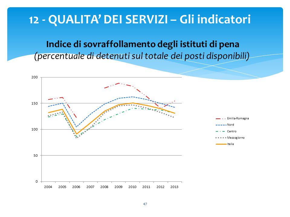 47 12 - QUALITA' DEI SERVIZI – Gli indicatori Indice di sovraffollamento degli istituti di pena (percentuale di detenuti sul totale dei posti disponib