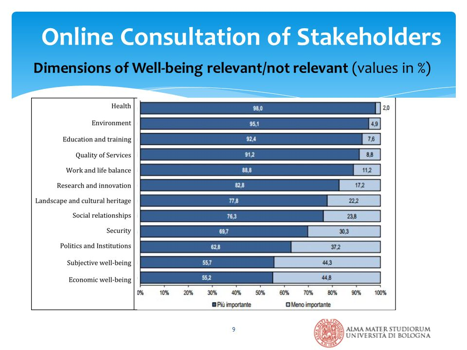 9 Dimensions of Well-being relevant/not relevant (values in %) Online Consultation of Stakeholders
