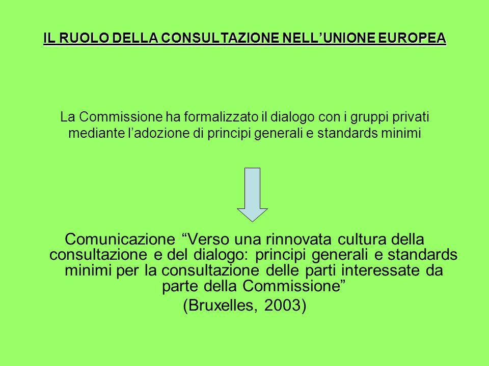 IL RUOLO DELLA CONSULTAZIONE NELL'UNIONE EUROPEA La Commissione ha formalizzato il dialogo con i gruppi privati mediante l'adozione di principi generali e standards minimi Comunicazione Verso una rinnovata cultura della consultazione e del dialogo: principi generali e standards minimi per la consultazione delle parti interessate da parte della Commissione (Bruxelles, 2003)