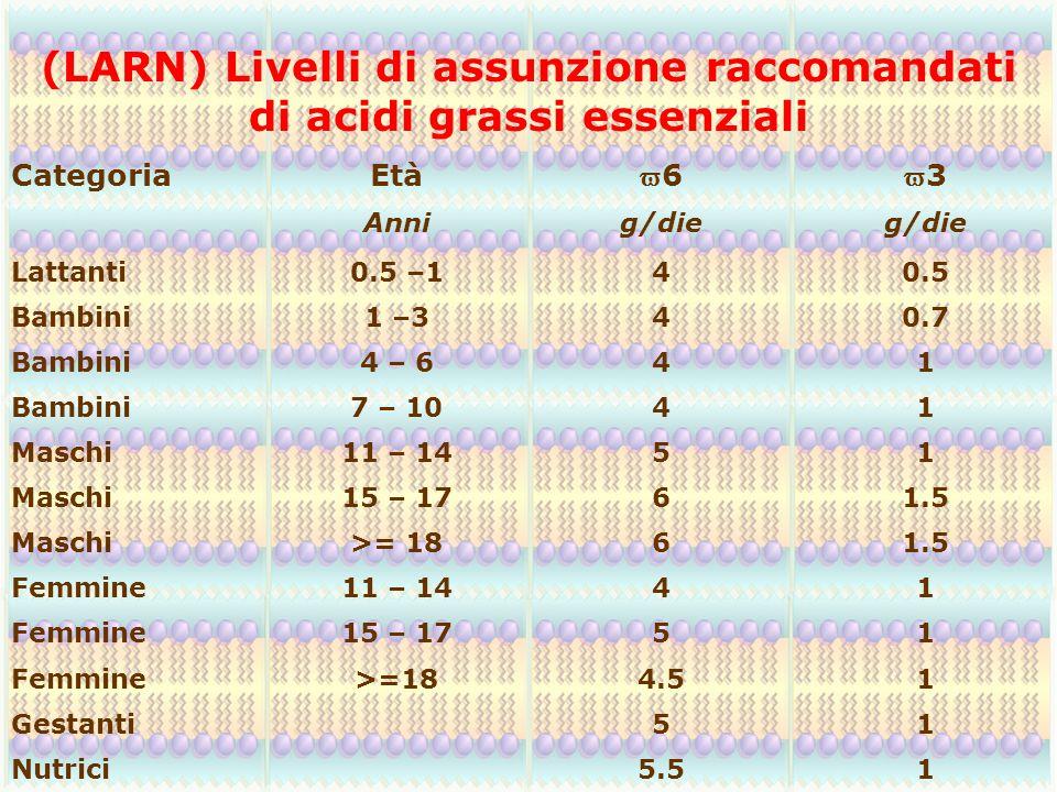 (LARN) Livelli di assunzione raccomandati di acidi grassi essenziali CategoriaEtà 6633 Annig/die Lattanti0.5 –140.5 Bambini1 –340.7 Bambini4 – 641