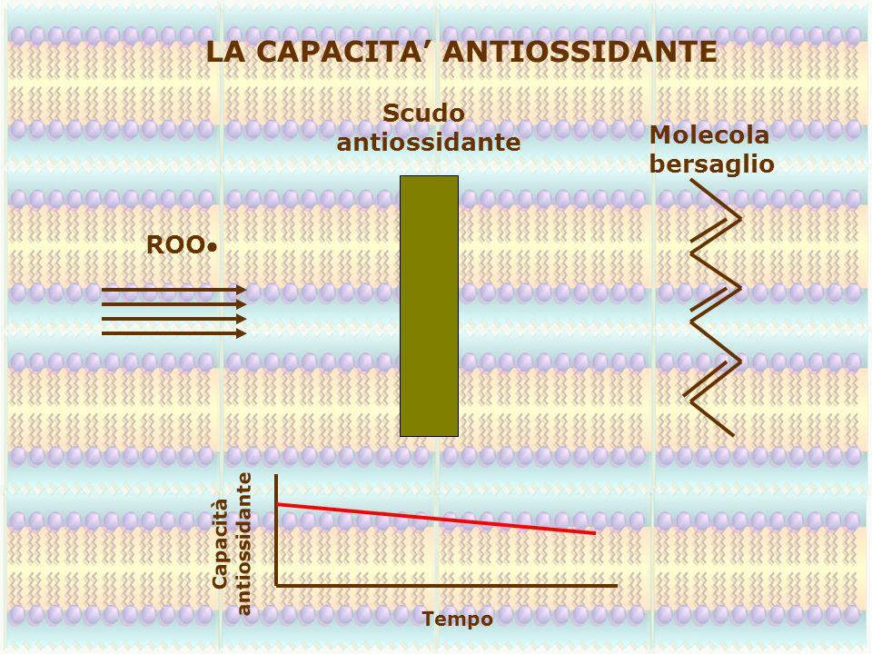 LA CAPACITA' ANTIOSSIDANTE ROO Scudo antiossidante Molecola bersaglio Capacità antiossidante Tempo