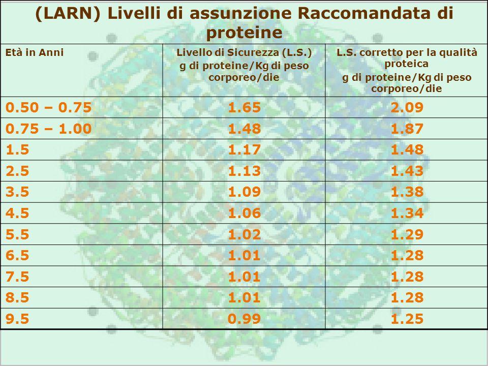 (LARN) Livelli di assunzione Raccomandata di proteine Età in AnniLivello di Sicurezza (L.S.) g di proteine/Kg di peso corporeo/die L.S. corretto per l