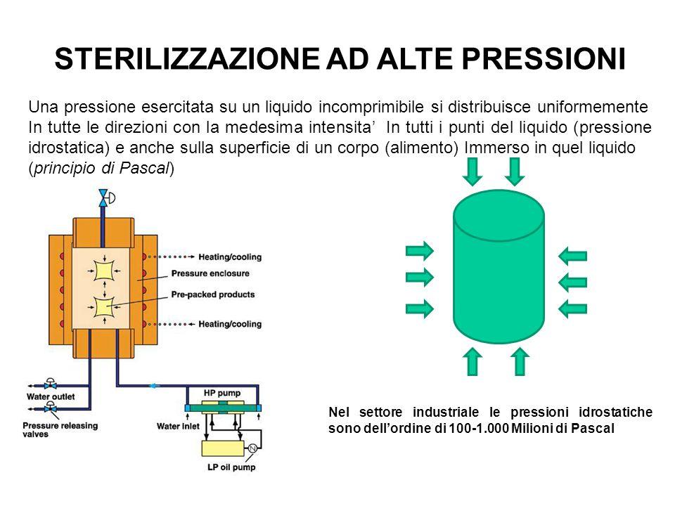 STERILIZZAZIONE AD ALTE PRESSIONI Una pressione esercitata su un liquido incomprimibile si distribuisce uniformemente In tutte le direzioni con la med