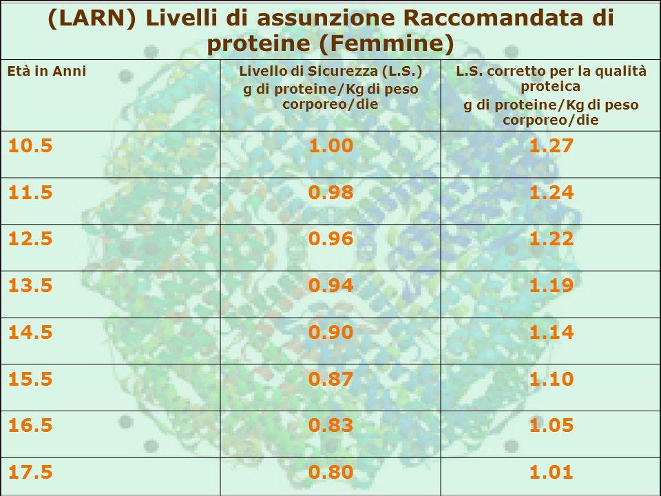 (LARN) Livelli di assunzione Raccomandata di proteine (Femmine) Età in AnniLivello di Sicurezza (L.S.) g di proteine/Kg di peso corporeo/die L.S. corr