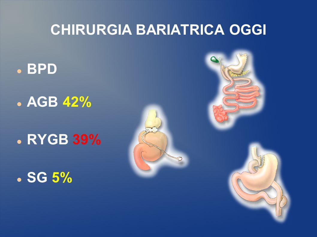 CHIRURGIA BARIATRICA OGGI Bariatric surgery: a systematic review and network meta-analysis of randomized trials (metanalisi studi clinici controllati e randomizzati) Obesity review 2011 International Assosciation for the study of obesity R.
