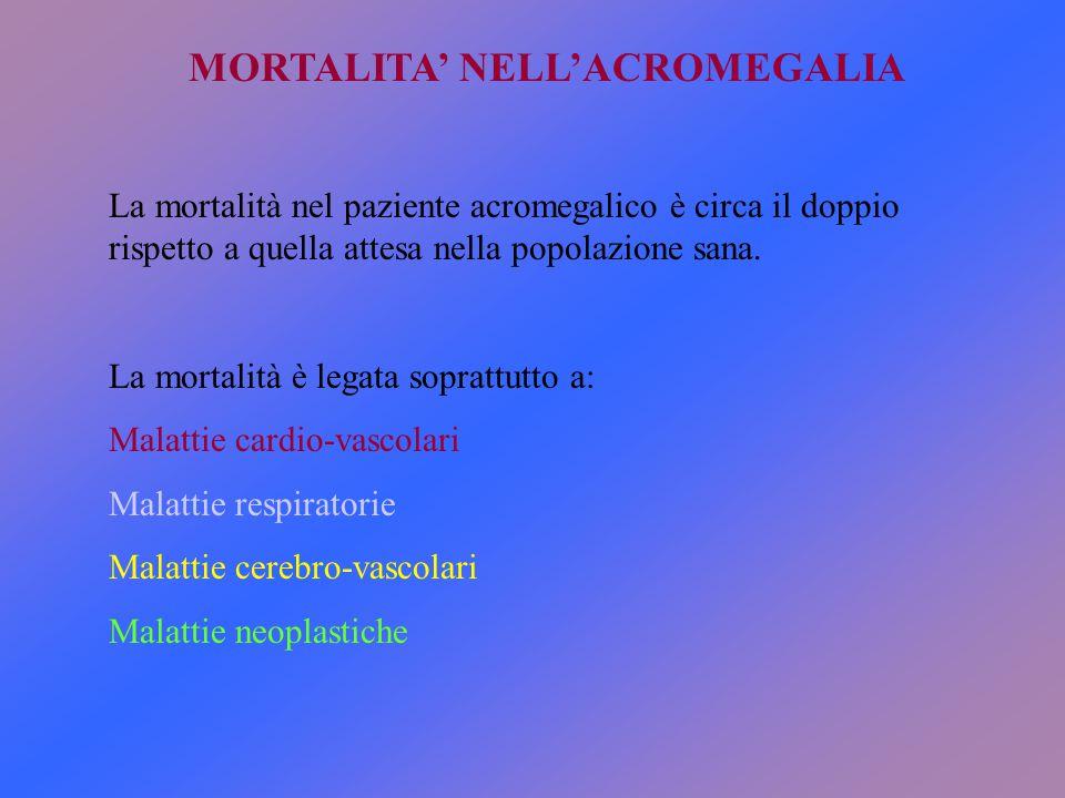 MORTALITA' NELL'ACROMEGALIA La mortalità nel paziente acromegalico è circa il doppio rispetto a quella attesa nella popolazione sana. La mortalità è l