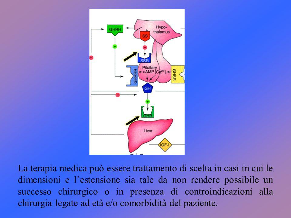 La terapia medica può essere trattamento di scelta in casi in cui le dimensioni e l'estensione sia tale da non rendere possibile un successo chirurgic