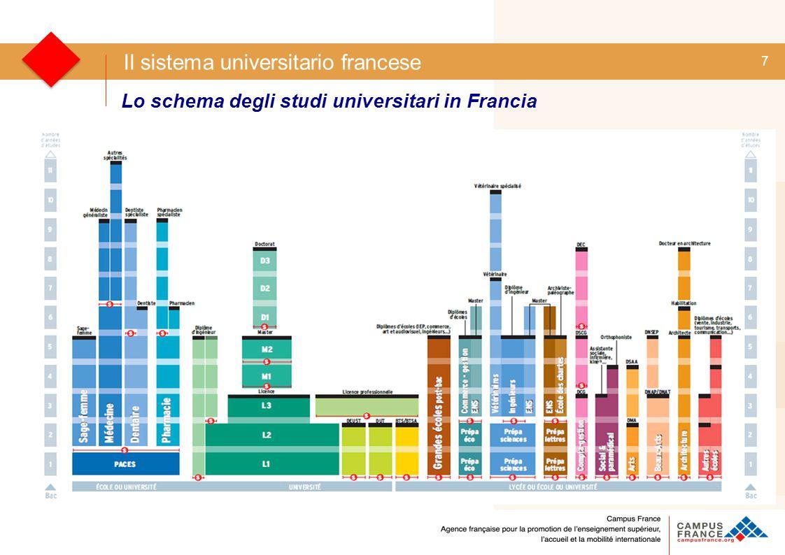 8 Il sistema universitario francese : lo schema generale degli studi Università (LMD) Classes Prépa CPGE + Grandes Écoles Classes Prépa CPGE + Grandes Écoles BTS & DUT Medicina & Farmacia Arti, Architettura & Altro Arti, Architettura & Altro