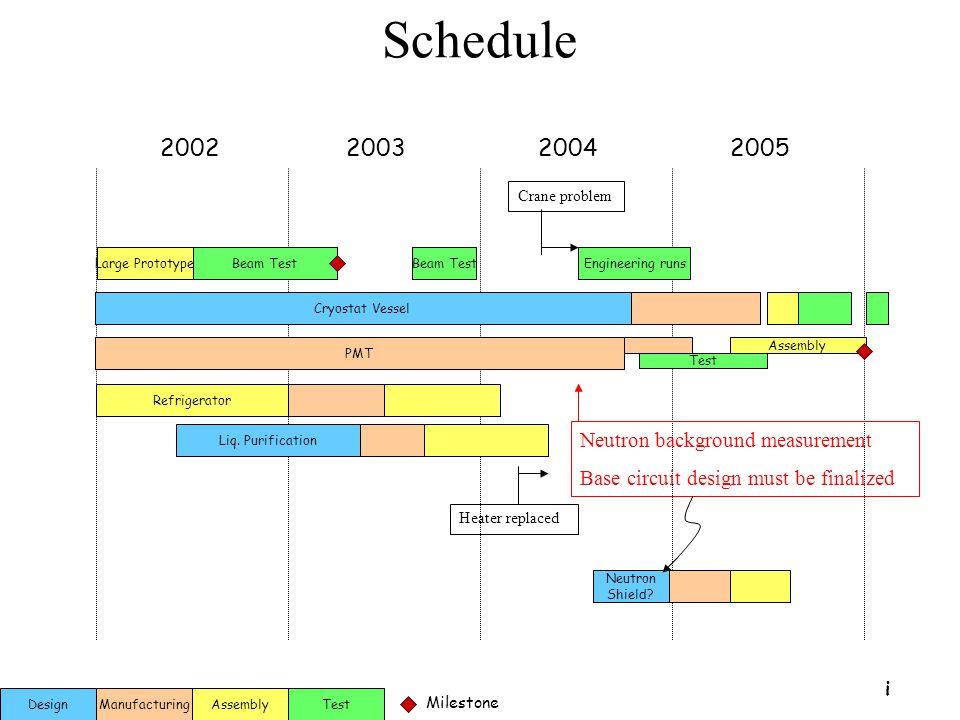 A. Baldini: Assisi 21 sett.2004 Schedule 2002200320042005 Test Milestone AssemblyDesignManufacturing Large PrototypeBeam Test Cryostat Vessel PMT Refr