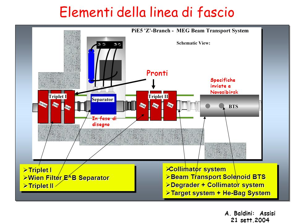A. Baldini: Assisi 21 sett.2004  Triplet I  Wien Filter E^B Separator  Triplet II  Triplet I  Wien Filter E^B Separator  Triplet II  Collimator