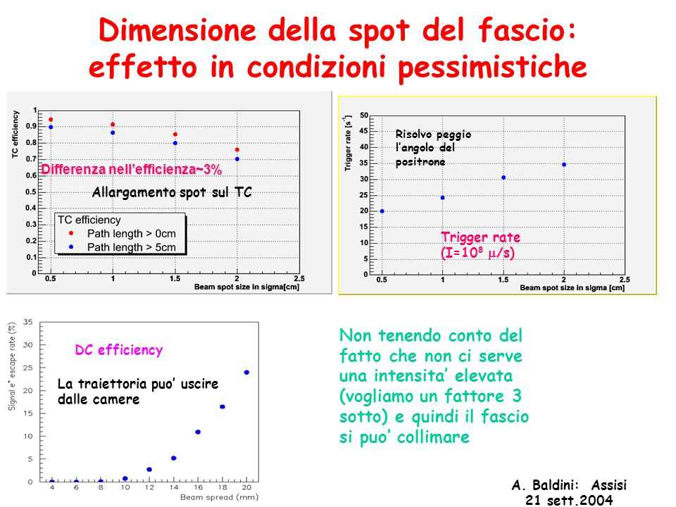 A. Baldini: Assisi 21 sett.2004 Dimensione della spot del fascio: effetto in condizioni pessimistiche Differenza nell'efficienza~3% Trigger rate (I=10