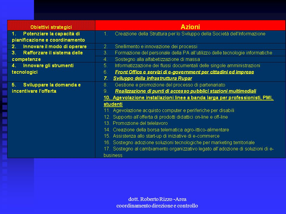 dott. Roberto Rizzo -Area coordinamento direzione e controllo