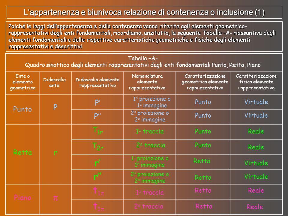 Poiché le leggi dell'appartenenza e della contenenza vanno riferite agli elementi geometrico- rappresentativi degli enti fondamentali, ricordiamo, anz
