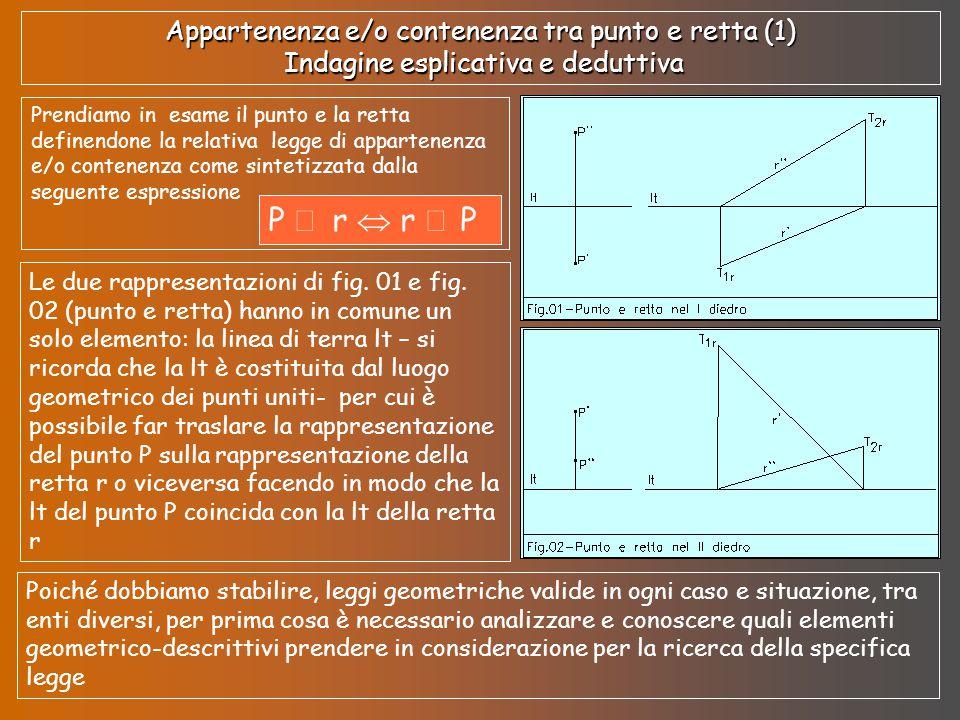 Appartenenza e/o contenenza tra punto e retta (1) Indagine esplicativa e deduttiva Prendiamo in esame il punto e la retta definendone la relativa legg