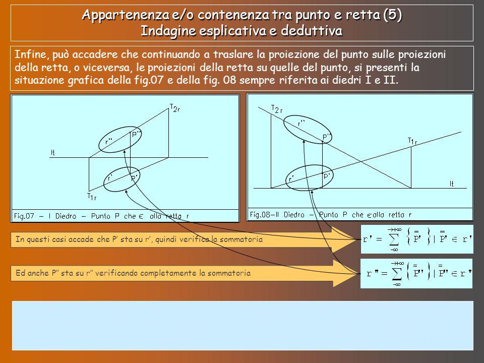 Appartenenza e/o contenenza tra punto e retta (5) Indagine esplicativa e deduttiva Infine, può accadere che continuando a traslare la proiezione del p