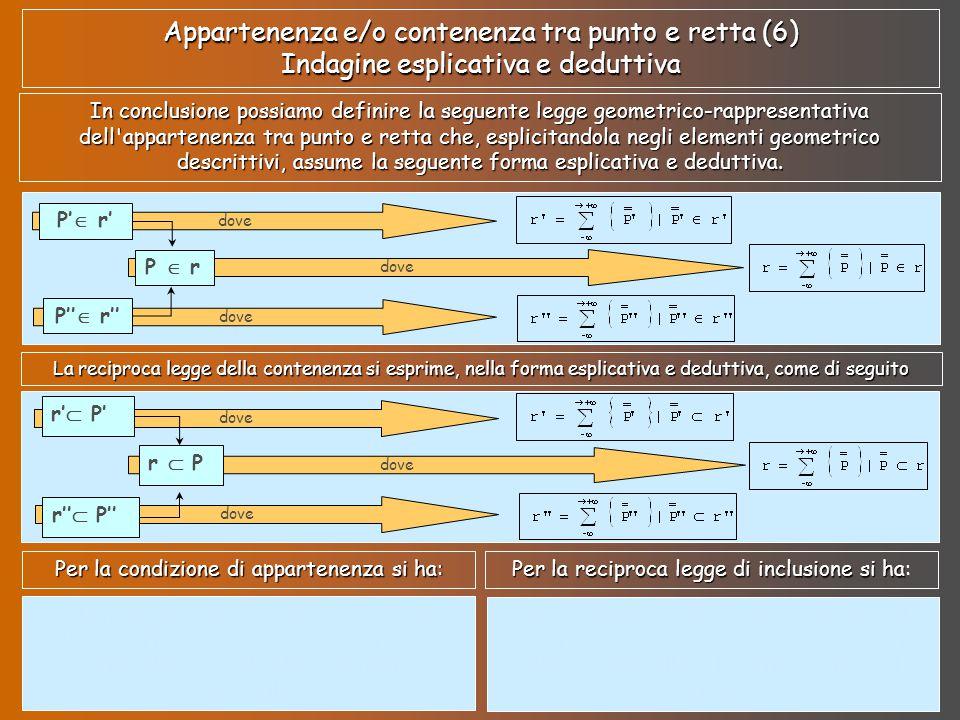 Appartenenza e/o contenenza tra punto e retta (6) Indagine esplicativa e deduttiva In conclusione possiamo definire la seguente legge geometrico-rappr