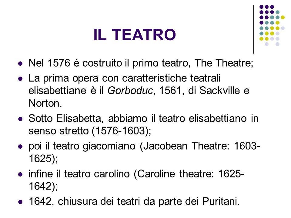 IL TEATRO Nel 1576 è costruito il primo teatro, The Theatre; La prima opera con caratteristiche teatrali elisabettiane è il Gorboduc, 1561, di Sackvil
