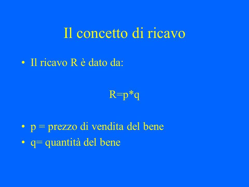 Il concetto di ricavo Il ricavo R è dato da: R=p*q p = prezzo di vendita del bene q= quantità del bene
