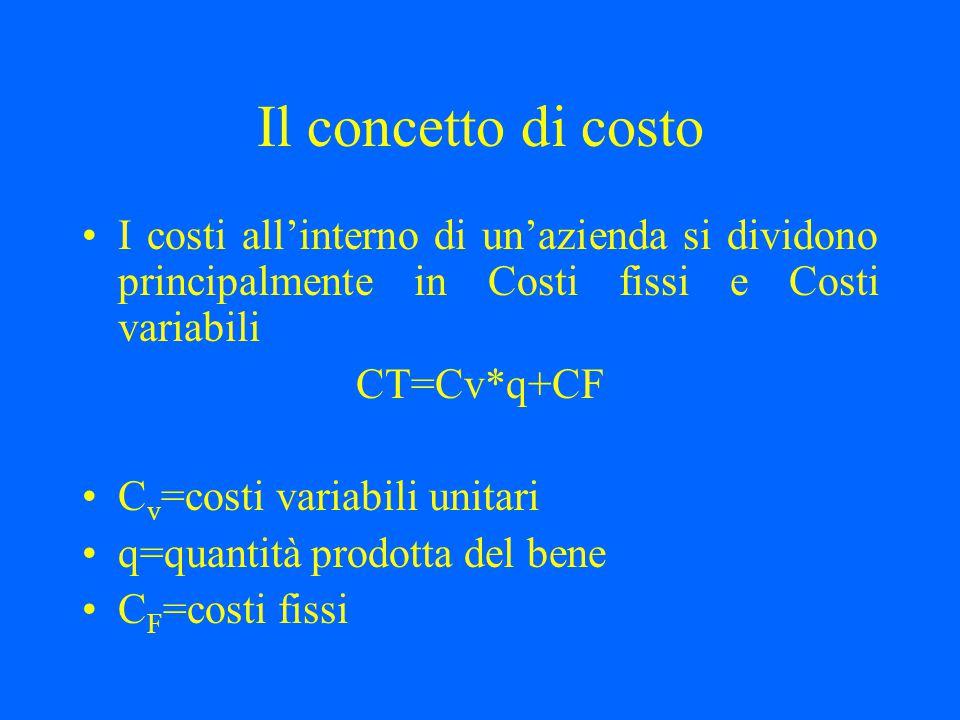 Il concetto di costo I costi all'interno di un'azienda si dividono principalmente in Costi fissi e Costi variabili CT=Cv*q+CF C v =costi variabili uni