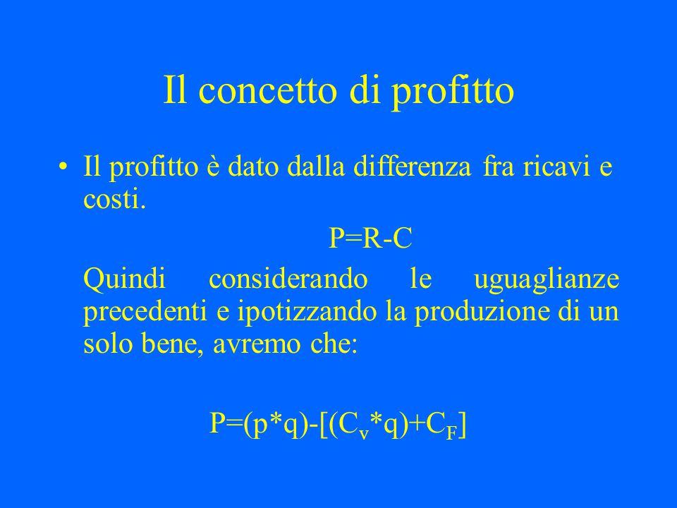 Il concetto di profitto Il profitto è dato dalla differenza fra ricavi e costi. P=R-C Quindi considerando le uguaglianze precedenti e ipotizzando la p