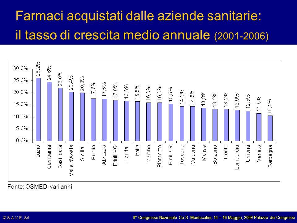 © S.A.V.E. Srl II° Congresso Nazionale Co.S. Montecatini, 14 – 16 Maggio, 2009 Palazzo dei Congressi Farmaci acquistati dalle aziende sanitarie: il ta