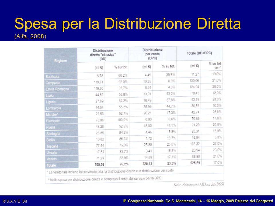 © S.A.V.E. Srl II° Congresso Nazionale Co.S. Montecatini, 14 – 16 Maggio, 2009 Palazzo dei Congressi Spesa per la Distribuzione Diretta (Aifa, 2008)
