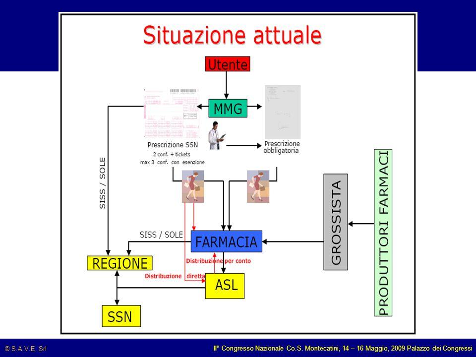 © S.A.V.E. Srl II° Congresso Nazionale Co.S. Montecatini, 14 – 16 Maggio, 2009 Palazzo dei Congressi