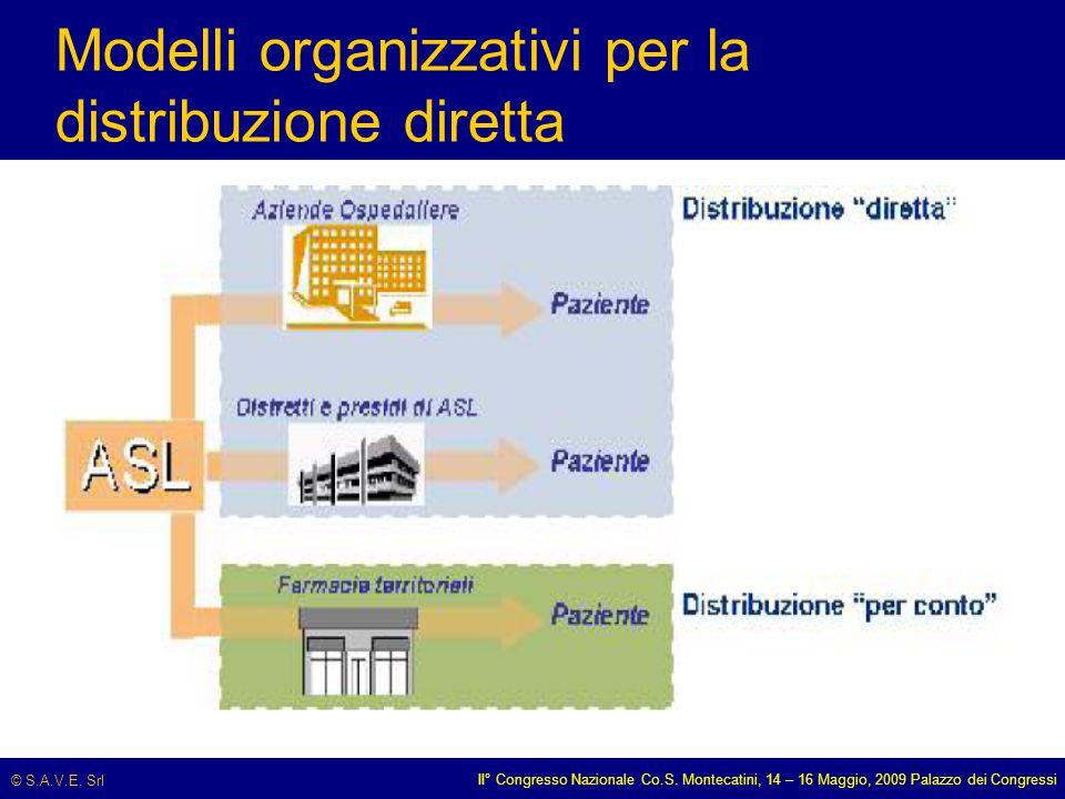 © S.A.V.E. Srl II° Congresso Nazionale Co.S. Montecatini, 14 – 16 Maggio, 2009 Palazzo dei Congressi Modelli organizzativi per la distribuzione dirett